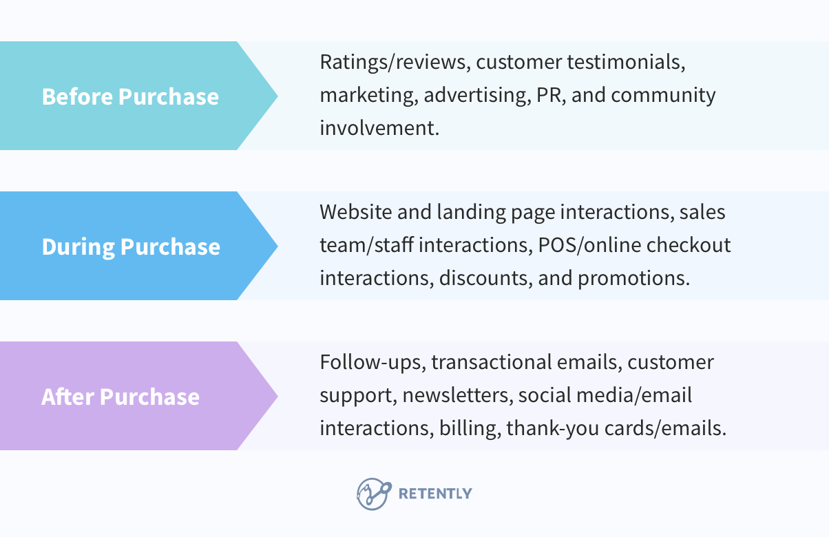 customer-touch-points-purchase